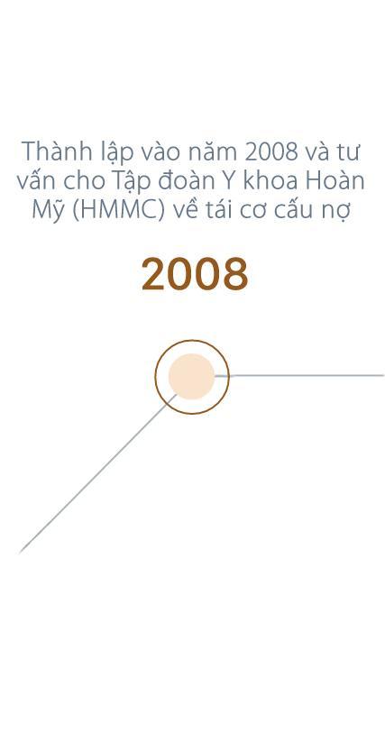 Milestone VI 2008